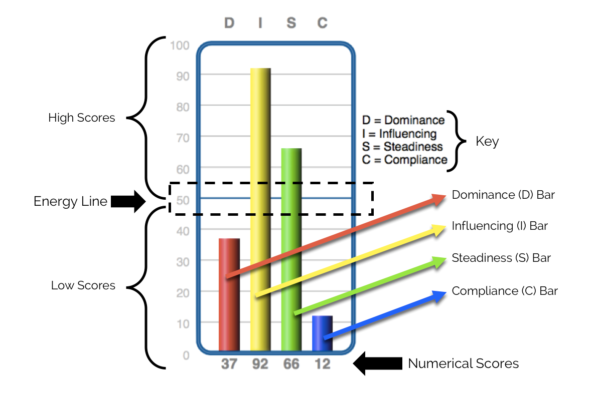 A DISC graph with scores of D = 37, I = 92, S = 66, and C = 12. It has annotations showing that the 50 line is called the energy line and that scores above 50 are high, scores below 50 are low.